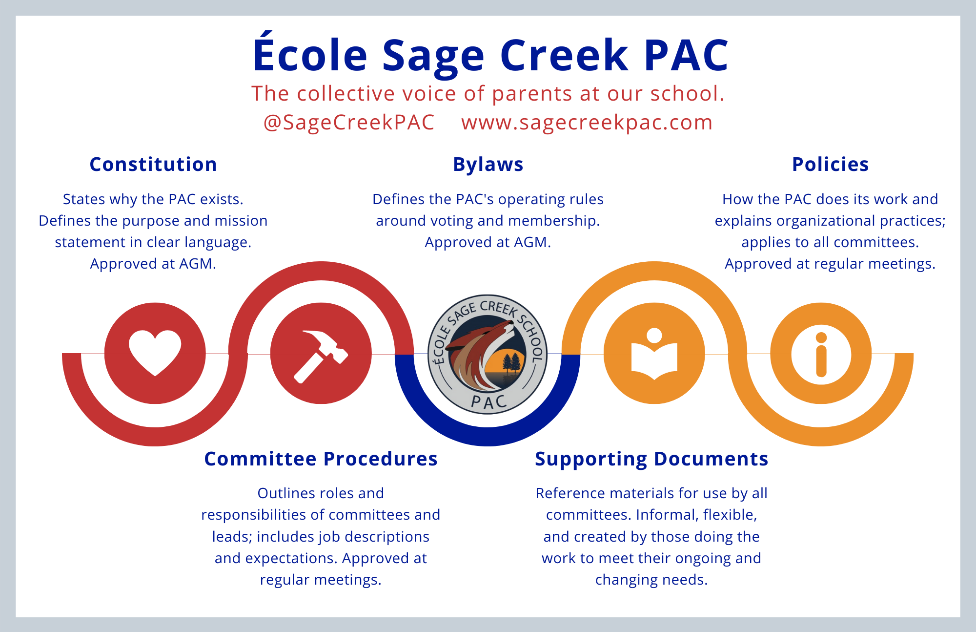 PAC-Infographic